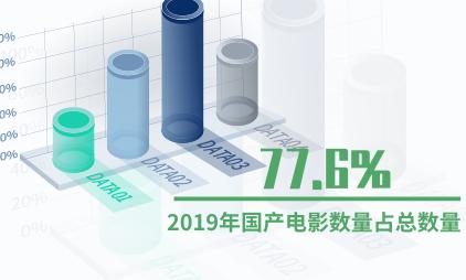 电影行业数据分析:2019年国产电影数量占总数量77.6%