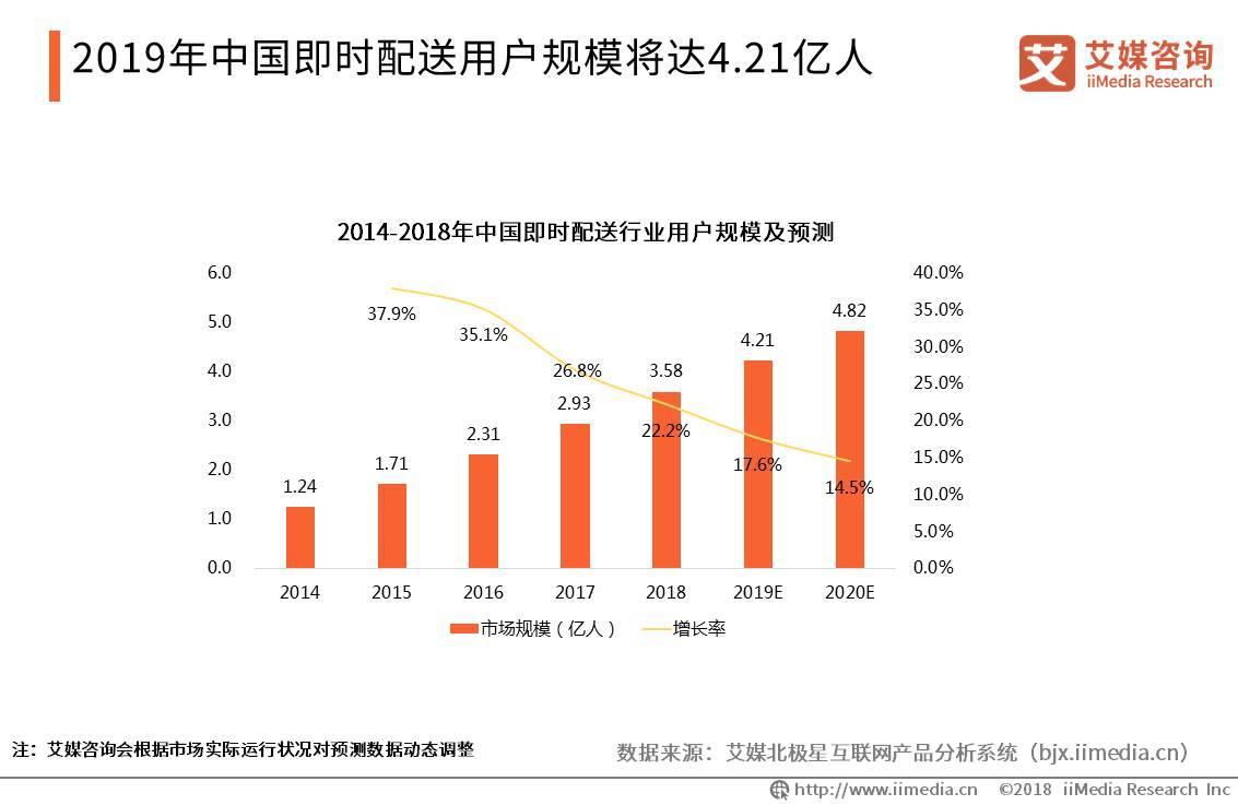 2019年中国即时配送用户规模将达4.12亿人