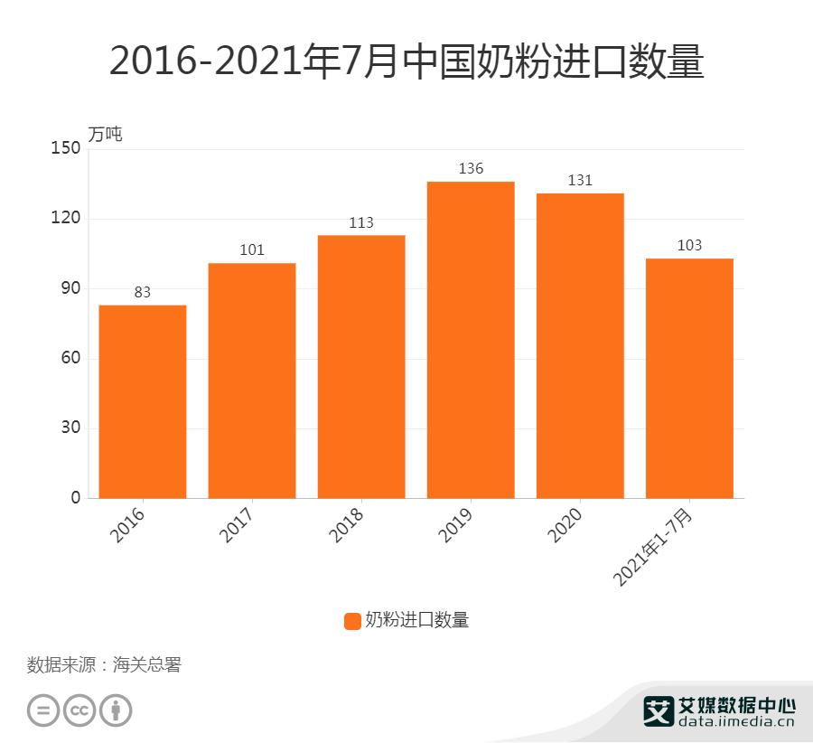 奶粉行业数据分析: 2021年1-7月中国奶粉进口数量为103万吨