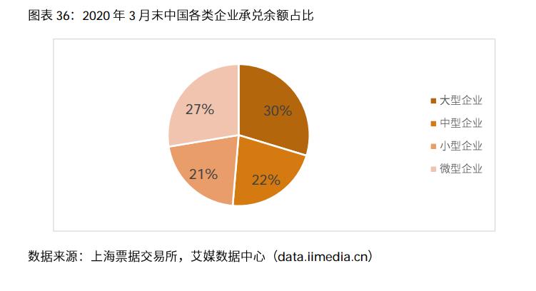 2019年中国商业汇票行业企业数量规模结构