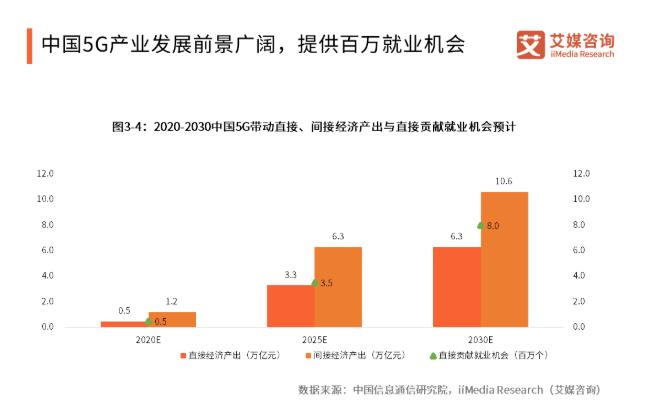 """""""花落四家"""", 5G商用牌照正式发布!未来将打开万亿市场"""