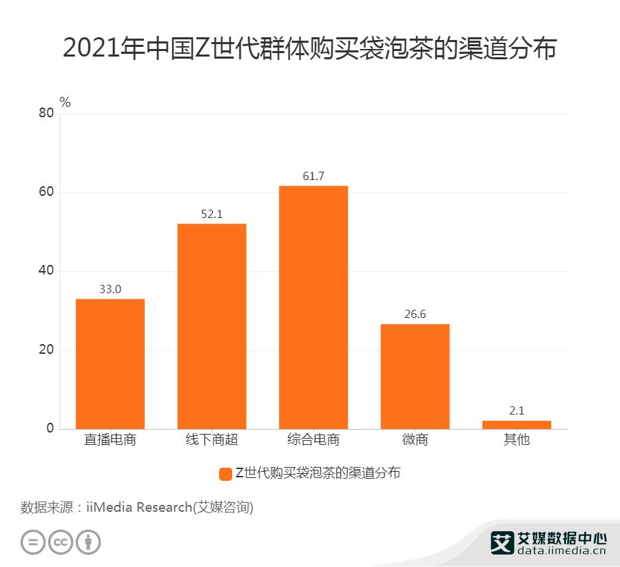 2021年中国Z世代群体购买袋泡茶的渠道分布