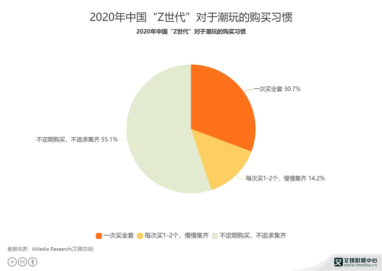 """2020年中国""""Z世代""""对于潮玩的购买习惯"""