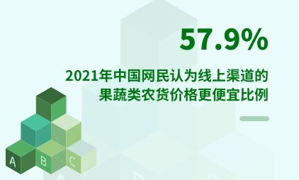 农货行业数据分析:2021年中国57.9%网民认为线上渠道的果蔬类农货价格更便宜