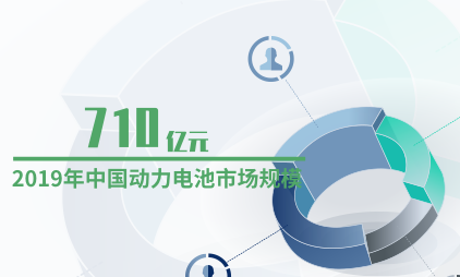 电池行业数据分析:2019年中国动力电池市场规模为710亿元