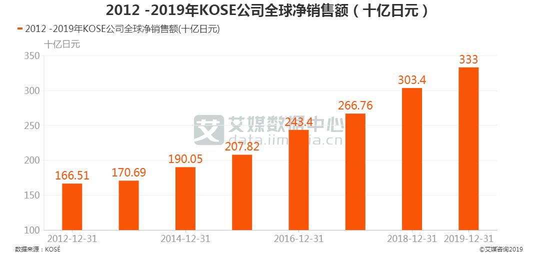 KOSE公司全球净销售额