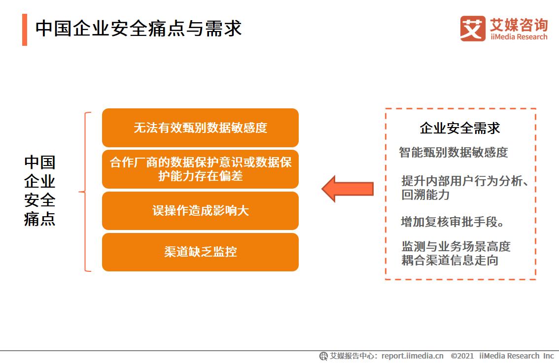 中国企业安全痛点与需求