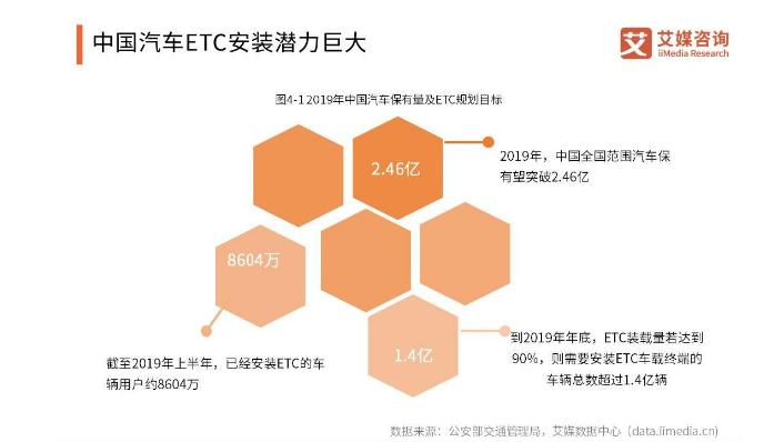 ETC新进展:全国ETC用户达到1.6亿,北京货车ETC上线,先通行后缴费