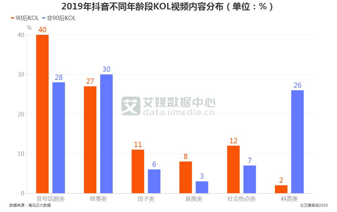 2019年抖音不同年龄段KOL视频内容分布