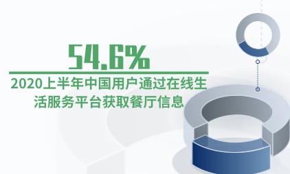 餐饮行业数据分析:2020上半年54.6%中国用户通过在线生活服务平台获取餐厅信息