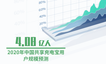 共享经济行业数据分析:预计2020年中国共享充电宝用户规模达4.08亿人