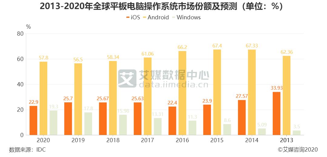 2013-2020年全球平板电脑操作系统市场份额及预测(单位:%)