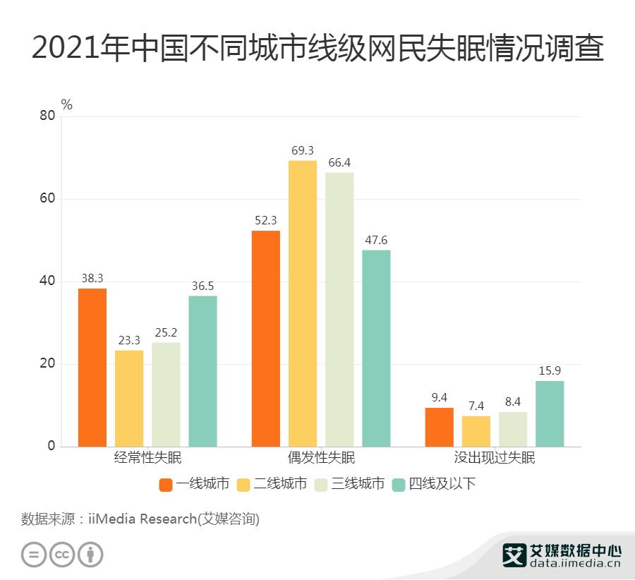 2021年中国二线城市69.3%网民偶发性失眠