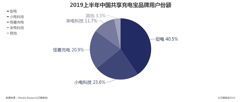 2019年上半年中国共享充电宝品牌用户份额