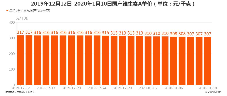 2019年12月12日-2020年1月10日国产维生素A单价