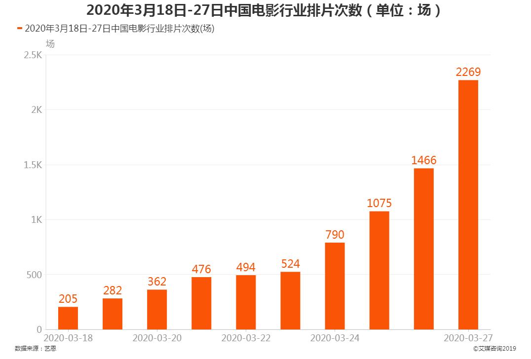 中国电影行业排片次数