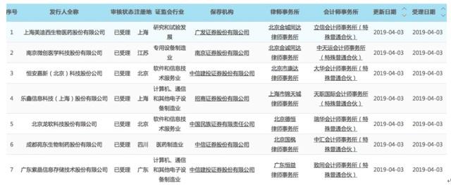 第七批科创板名单公布 美迪西等7企业IPO申请获受理