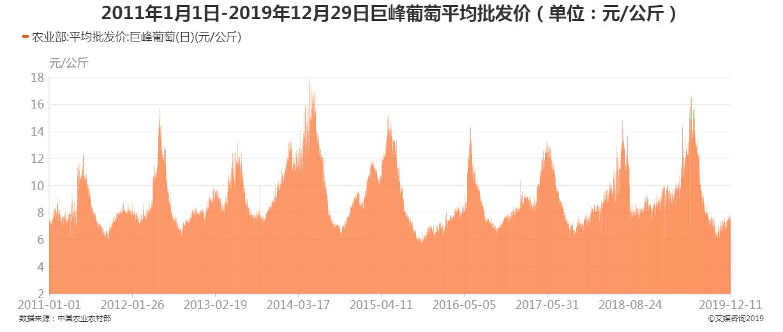 2011年1月1日-2019年12月29日巨峰葡萄平均批发价