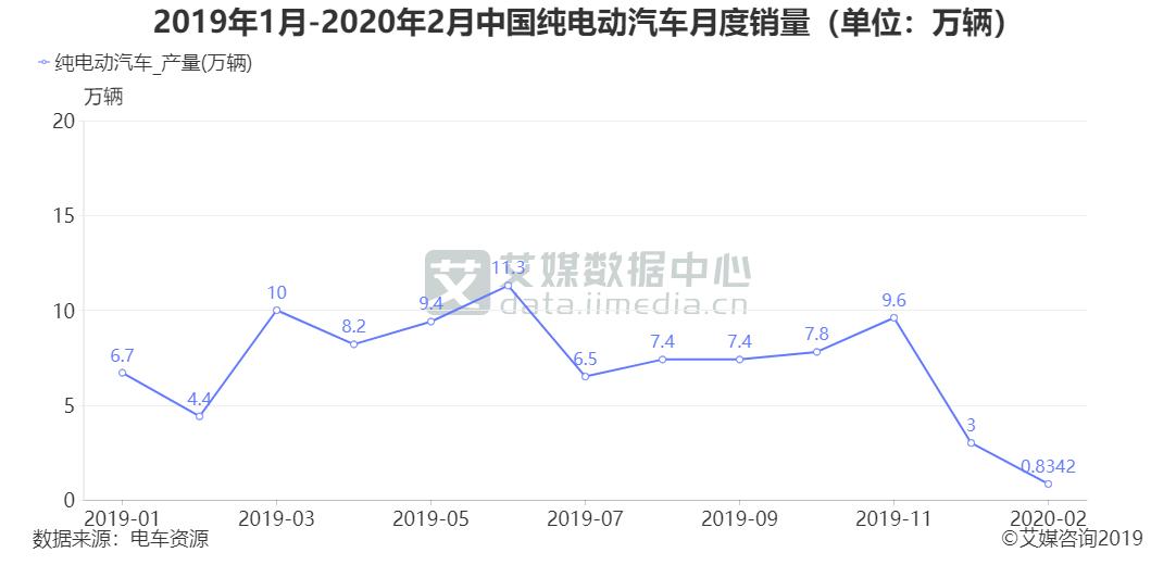 2019年1月-2020年2月中国纯电动汽车月度销量(单位:万辆)