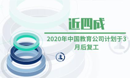 教育行业数据分析:2020年近四成中国教育公司计划于3月后复工
