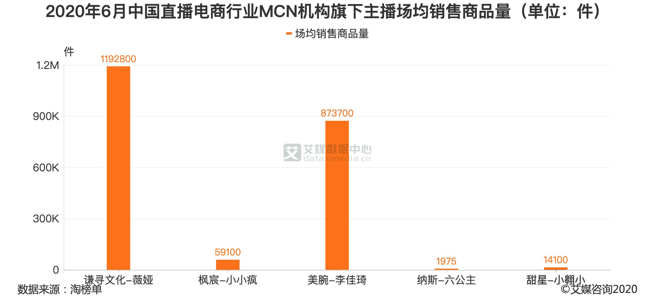 2020年6月中国直播电商行业MCN机构旗下主播场均销售商品量(单位:件)