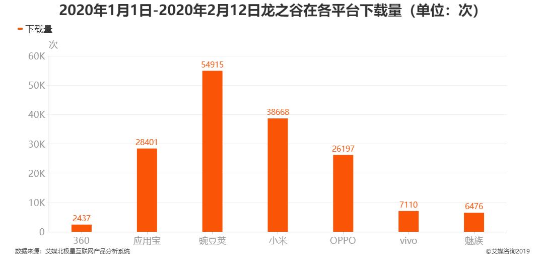 2020年1月1日-2020年2月12日龙之谷在各平台下载量