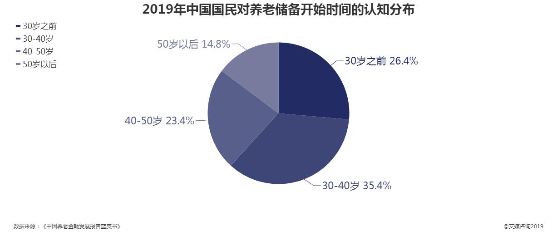 2019年中国国民对养老储备开始时间的认知分布