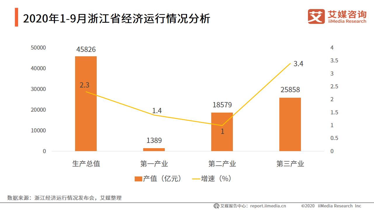 2020年1-9月浙江省经济运行情况分析