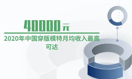 服装行业数据分析:2020年中国穿版模特月均收入最高可达到40000元