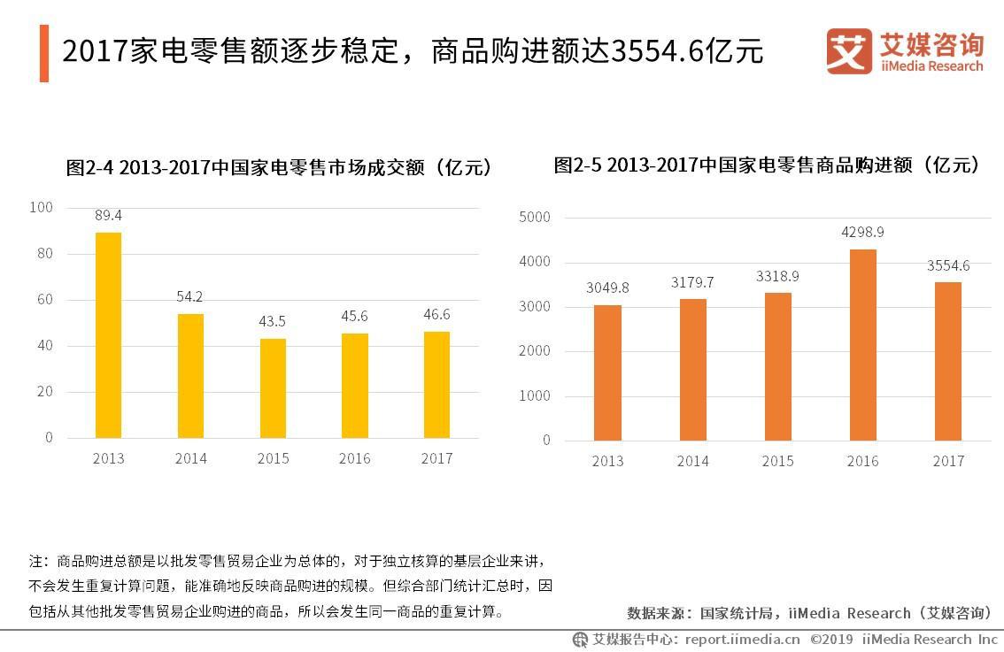 2017家电零售额逐步稳定,商品购进额达3554.6亿元