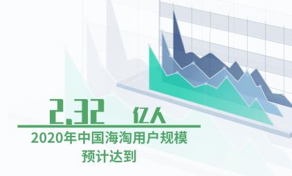 跨境电商行业数据分析:2020年中国海淘用户规模预计达到2.32亿人