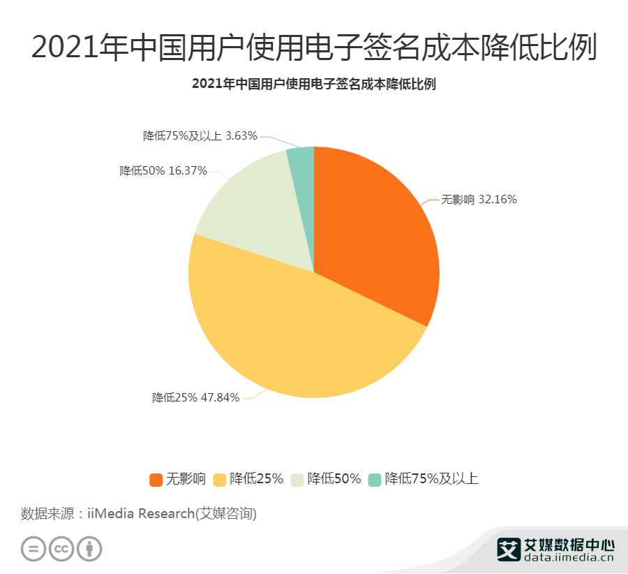 2021年中国用户使用电子签名成本降低比例