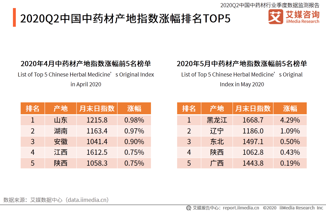 2020Q2中国中药材产地指数涨幅排名TOP5