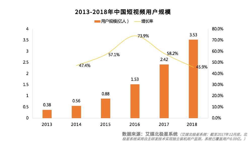 中国社交类短视频平台用户分析、行业发展及前景预判