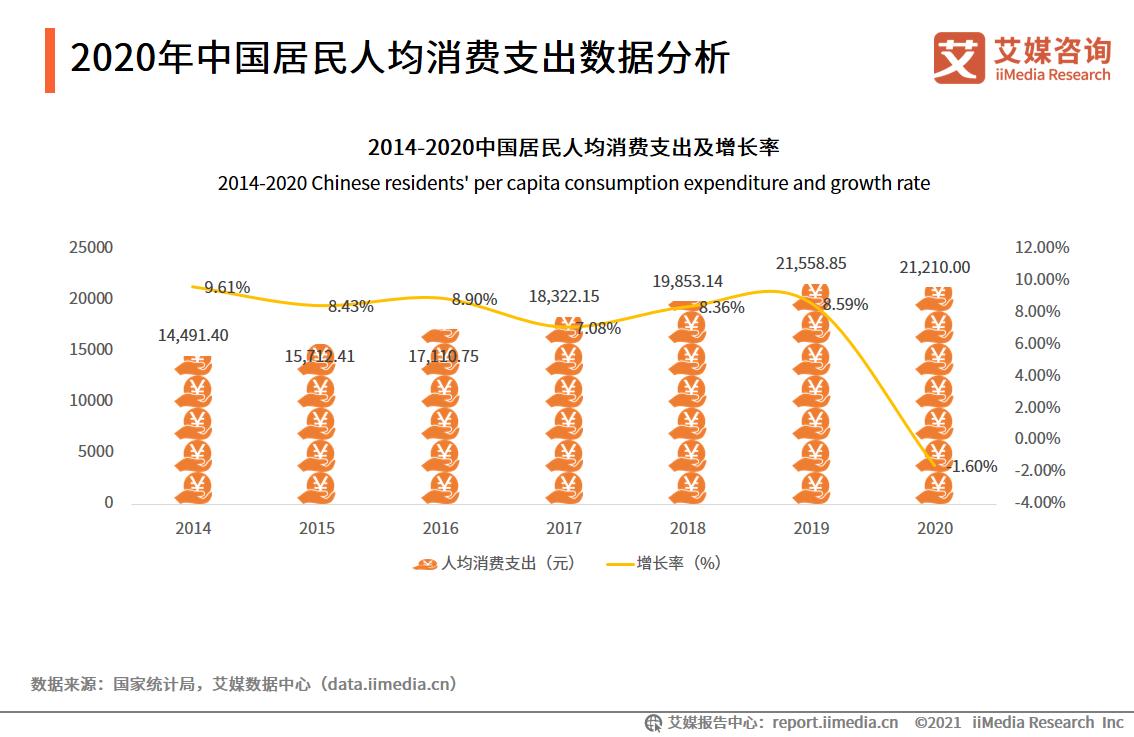 2020年中国居民人均消费支出数据分析