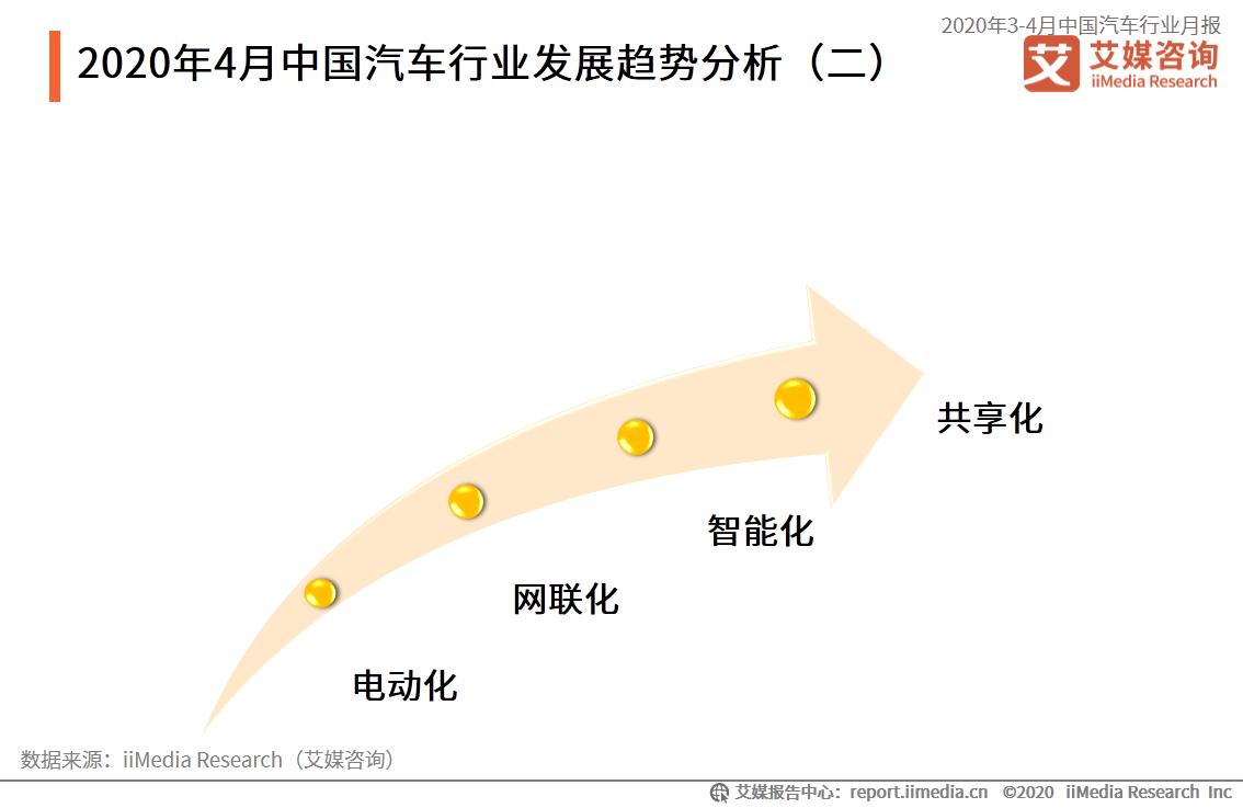 2020年4月中国汽车行业发展趋势分析(二)