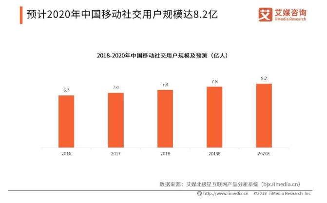 2019中國移動社交行業和平臺發展趨勢預測