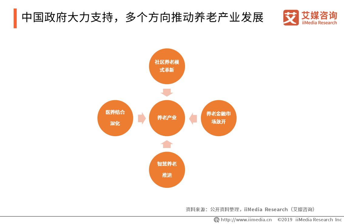 北京养老金上调,我国养老产业发展现状与潜力探究