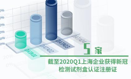 医疗行业数据分析:截至2020Q1上海共5家企业获得新冠检测试剂盒认证注册证