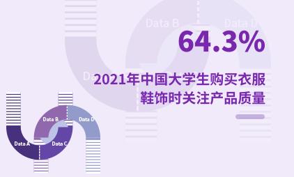 大学生群体消费数据分析:2021年中国64.3%大学生购买衣服鞋饰时关注产品质量