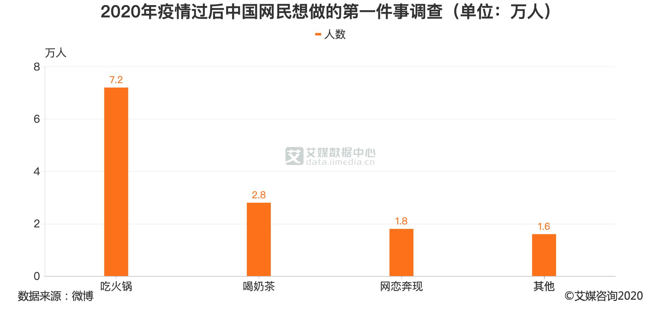 2020年疫情过后中国网民想做的第一件事调查(单位:万人)
