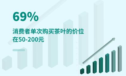 茶行业数据分析:2021年中国69%消费者单次购买茶叶的价位在50-200元