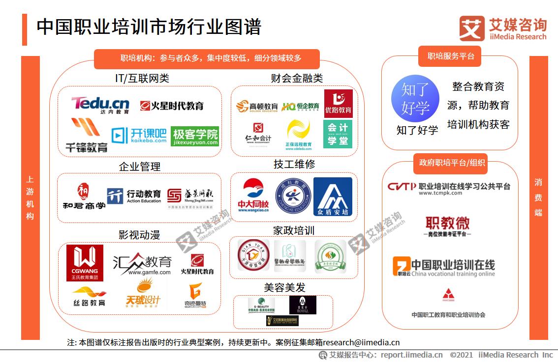 中国职业培训市场行业图谱