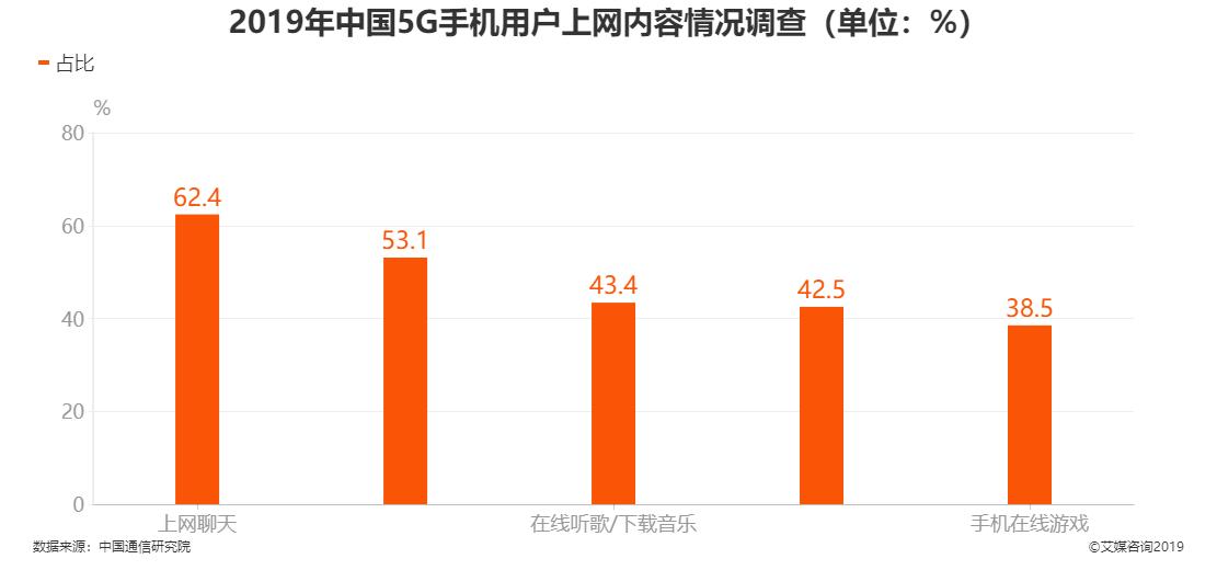 2019年中国5G手机用户上网内容情况调查结果