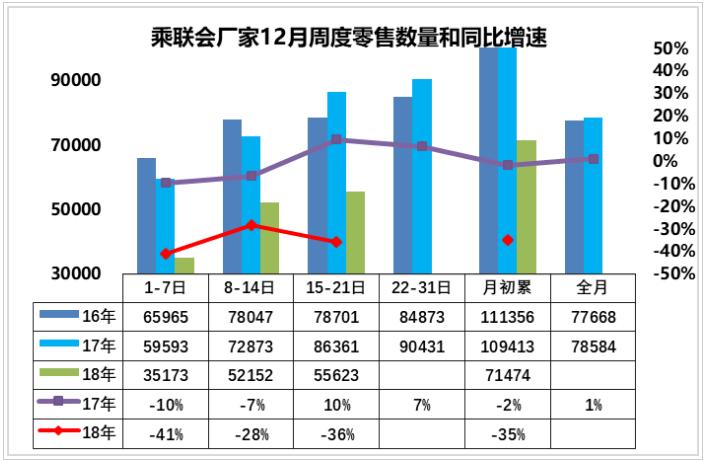 12月前三周汽车零售销量同比下跌35% 汽车终端消费继续疲软