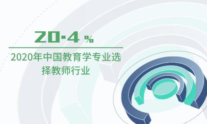 就业市场数据分析:2020年中国20.4%教育学专业选择教师行业