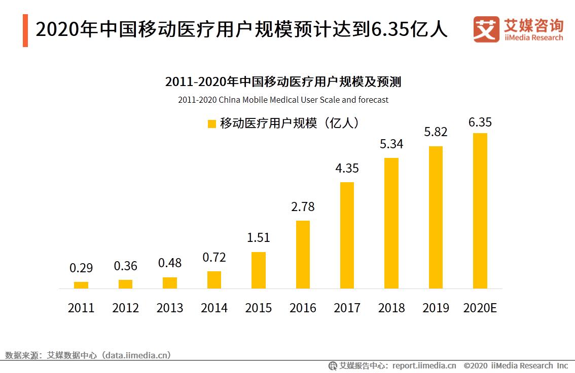 2020年中国移动医疗用户规模预计达到6.35亿人