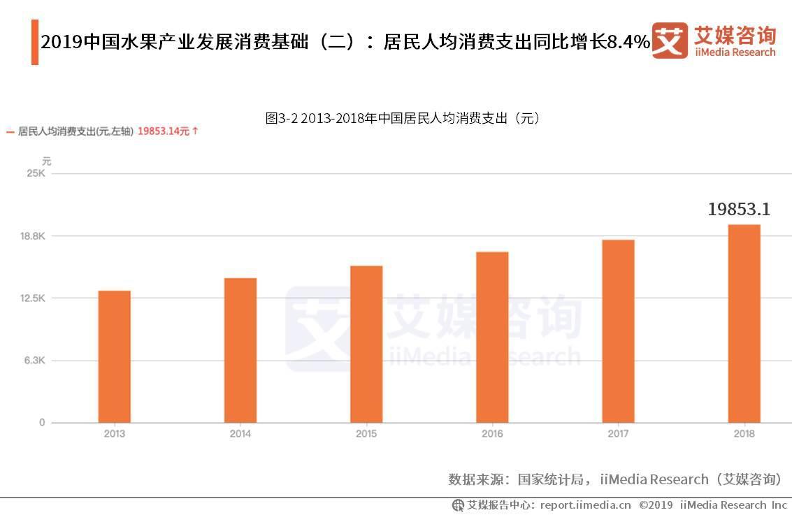 2019中国居民人均消费支出