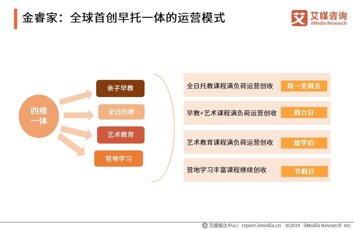 金睿家:全球首创早托一体的运营模式