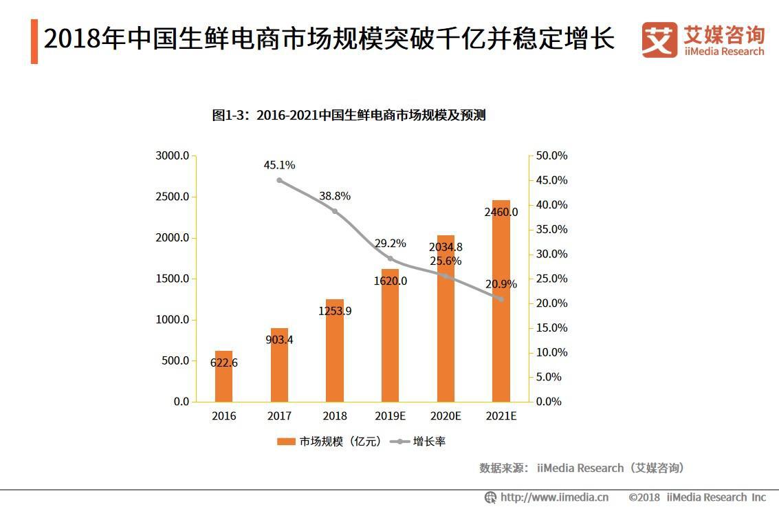 2020年中国生鲜电商市场规模预计达2034.8亿元